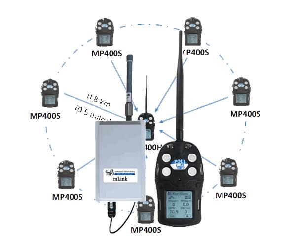 MPLATOON SYSTEM